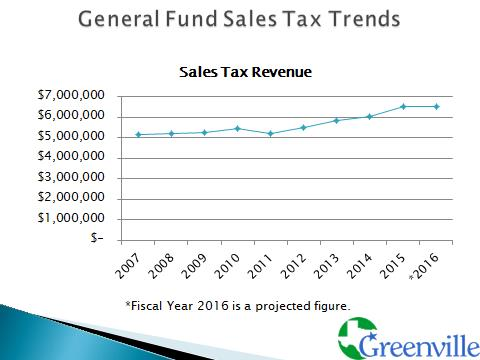 General Fund Sales Tax Trends.jpg