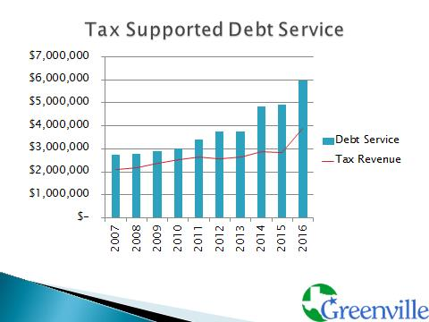Tax Supported Debt Service.jpg
